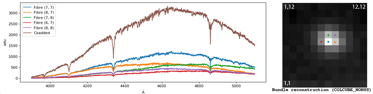 Example of spectrum extracted from data cube